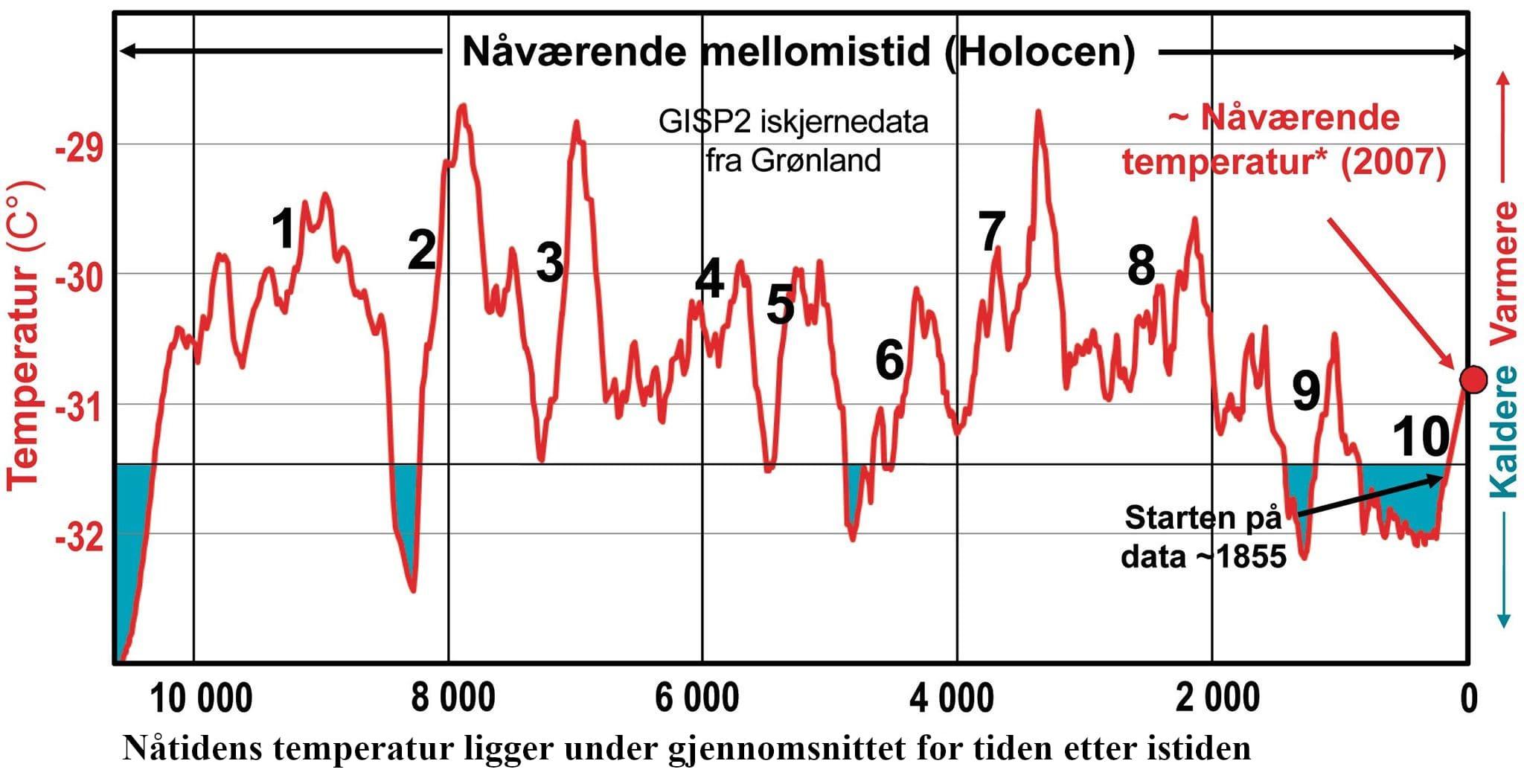 Iskjernedataene fra Grønlandland